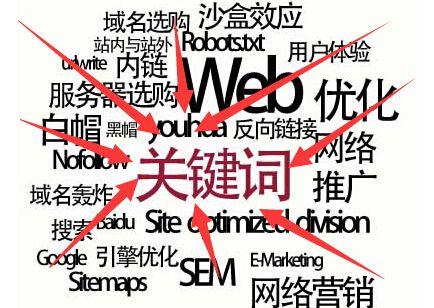 SEO网站建设中,关键词布局的最 佳位置