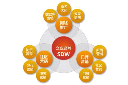 东莞网络推广怎么样才会有效果