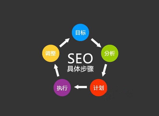 东莞网站推广都有哪些可行性战略